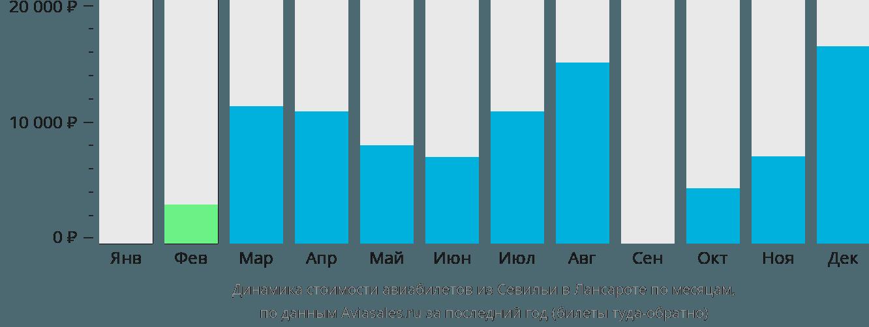 Динамика стоимости авиабилетов из Севильи в Лансароте по месяцам