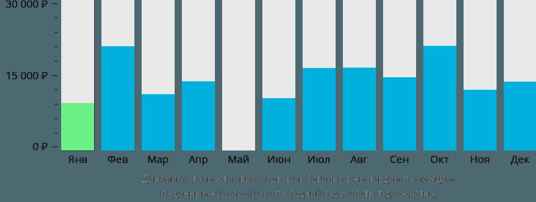 Динамика стоимости авиабилетов из Севильи в Амстердам по месяцам