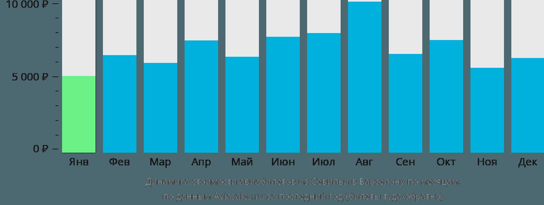 Динамика стоимости авиабилетов из Севильи в Барселону по месяцам