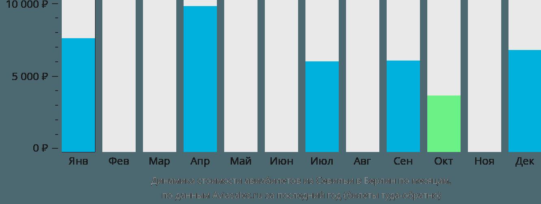 Динамика стоимости авиабилетов из Севильи в Берлин по месяцам