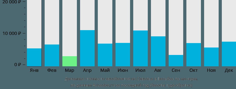 Динамика стоимости авиабилетов из Севильи в Бильбао по месяцам