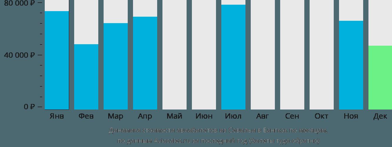 Динамика стоимости авиабилетов из Севильи в Бангкок по месяцам