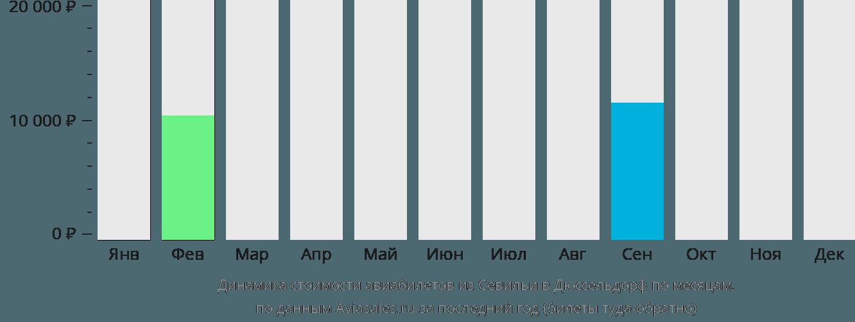 Динамика стоимости авиабилетов из Севильи в Дюссельдорф по месяцам
