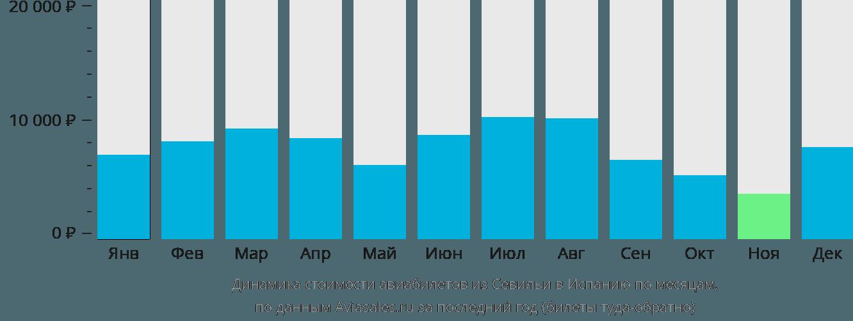 Динамика стоимости авиабилетов из Севильи в Испанию по месяцам