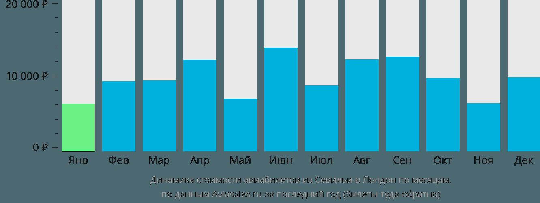 Динамика стоимости авиабилетов из Севильи в Лондон по месяцам