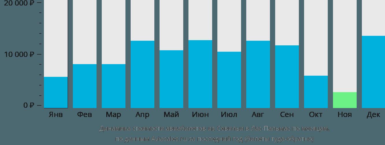 Динамика стоимости авиабилетов из Севильи в Лас-Пальмас по месяцам