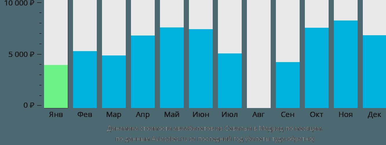Динамика стоимости авиабилетов из Севильи в Мадрид по месяцам