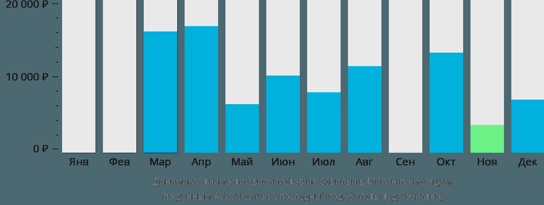 Динамика стоимости авиабилетов из Севильи в Милан по месяцам