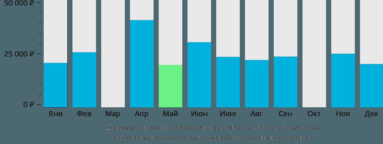 Динамика стоимости авиабилетов из Севильи в Москву по месяцам