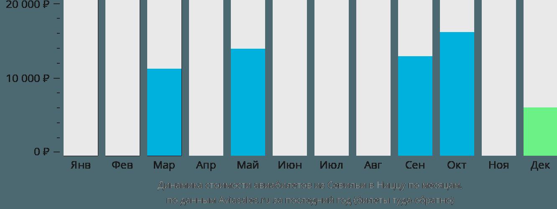 Динамика стоимости авиабилетов из Севильи в Ниццу по месяцам
