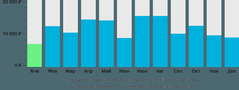 Динамика стоимости авиабилетов из Севильи в Париж по месяцам