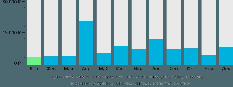Динамика стоимости авиабилетов из Севильи в Пальма-де-Майорку по месяцам