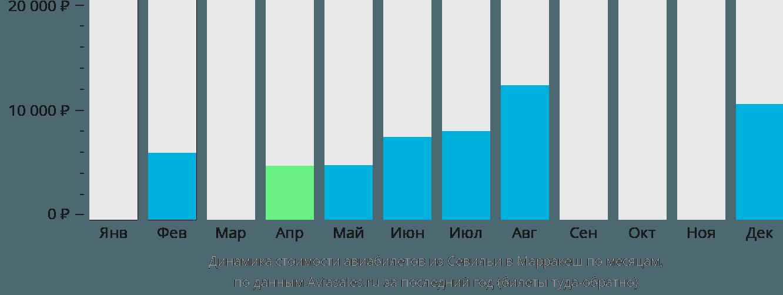 Динамика стоимости авиабилетов из Севильи в Марракеш по месяцам