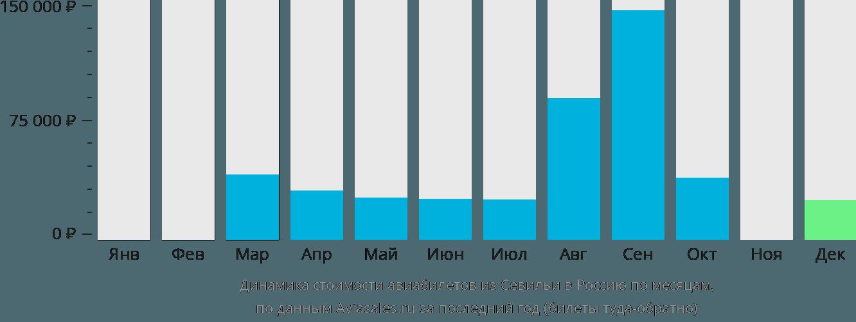 Динамика стоимости авиабилетов из Севильи в Россию по месяцам