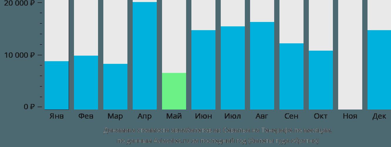 Динамика стоимости авиабилетов из Севильи на Тенерифе по месяцам