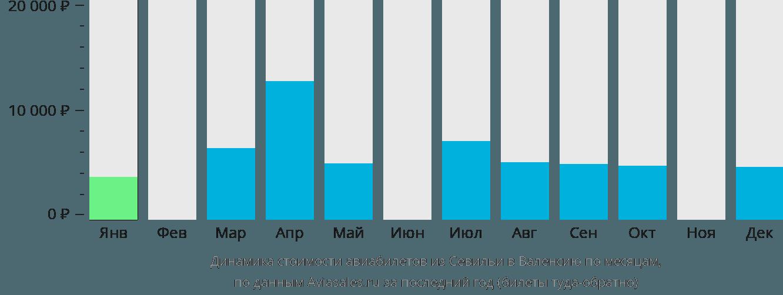 Динамика стоимости авиабилетов из Севильи в Валенсию по месяцам