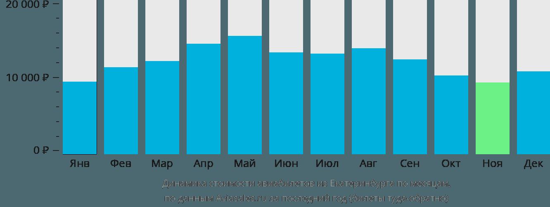 Динамика стоимости авиабилетов из Екатеринбурга по месяцам