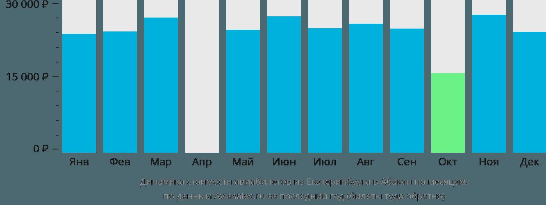Динамика стоимости авиабилетов из Екатеринбурга в Абакан по месяцам