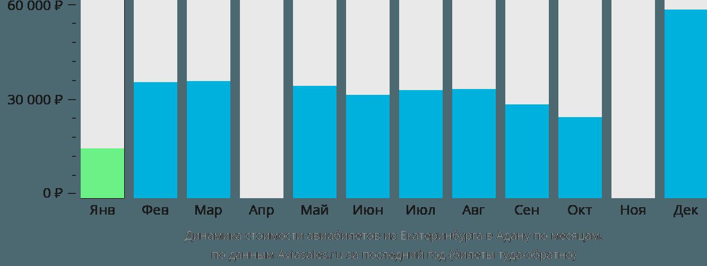 Динамика стоимости авиабилетов из Екатеринбурга в Адану по месяцам
