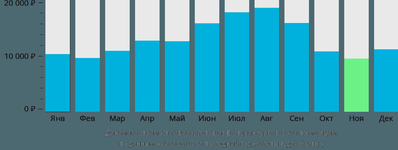 Динамика стоимости авиабилетов из Екатеринбурга в Сочи по месяцам