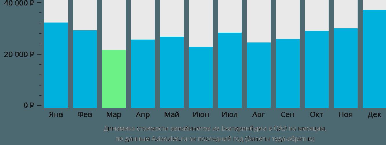 Динамика стоимости авиабилетов из Екатеринбурга в ОАЭ по месяцам
