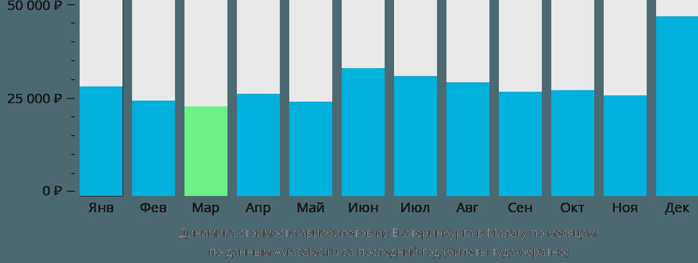 Динамика стоимости авиабилетов из Екатеринбурга в Малагу по месяцам