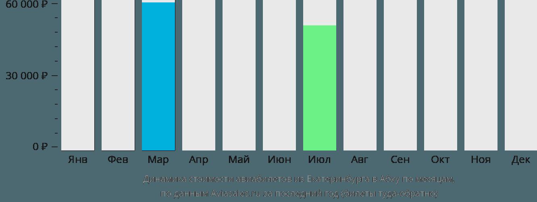 Динамика стоимости авиабилетов из Екатеринбурга в Абху по месяцам