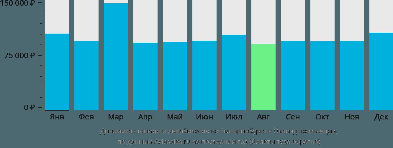 Динамика стоимости авиабилетов из Екатеринбурга в Окленд по месяцам
