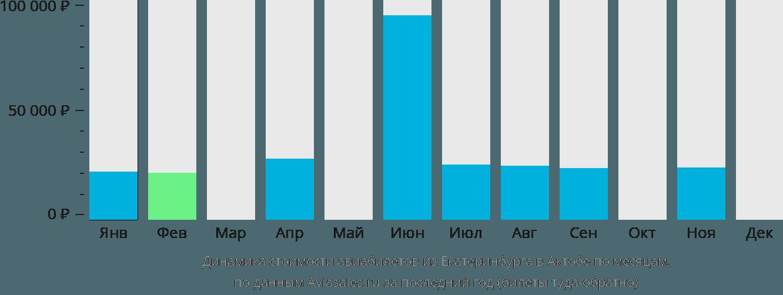 Динамика стоимости авиабилетов из Екатеринбурга в Актюбинск по месяцам