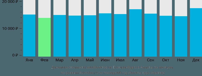 Динамика стоимости авиабилетов из Екатеринбурга в Алматы по месяцам