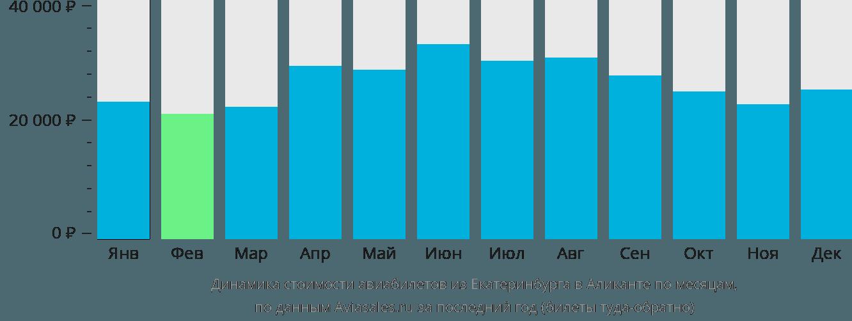 Динамика стоимости авиабилетов из Екатеринбурга в Аликанте по месяцам
