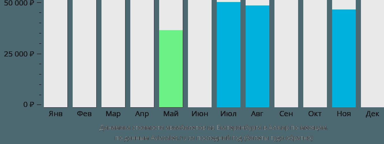 Динамика стоимости авиабилетов из Екатеринбурга в Алжир по месяцам