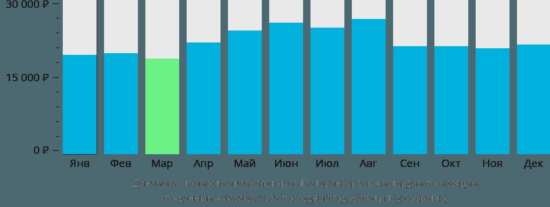 Динамика стоимости авиабилетов из Екатеринбурга в Амстердам по месяцам