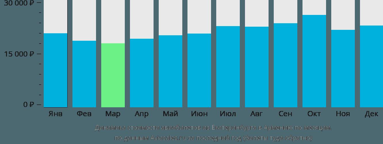 Динамика стоимости авиабилетов из Екатеринбурга в Армению по месяцам