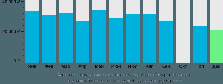Динамика стоимости авиабилетов из Екатеринбурга в Анкару по месяцам