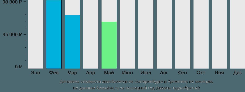 Динамика стоимости авиабилетов из Екатеринбурга в Аргентину по месяцам