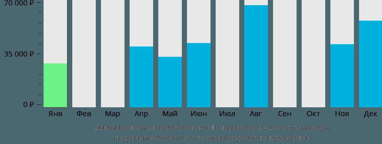 Динамика стоимости авиабилетов из Екатеринбурга в Ашхабад по месяцам
