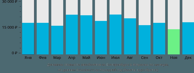 Динамика стоимости авиабилетов из Екатеринбурга в Астрахань по месяцам