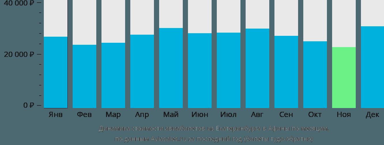 Динамика стоимости авиабилетов из Екатеринбурга в Афины по месяцам