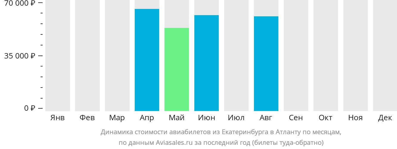 Динамика стоимости авиабилетов из Екатеринбурга в Атланту по месяцам