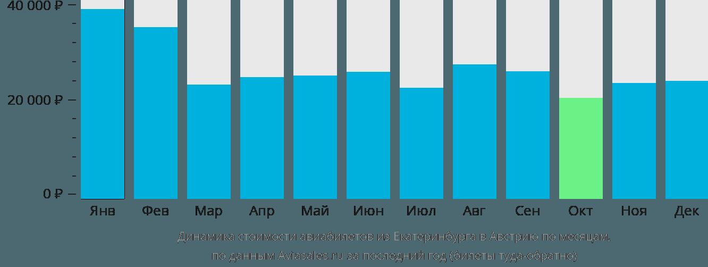 Динамика стоимости авиабилетов из Екатеринбурга в Австрию по месяцам