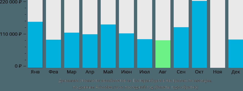 Динамика стоимости авиабилетов из Екатеринбурга в Австралию по месяцам