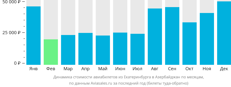Динамика стоимости авиабилетов из Екатеринбурга в Азербайджан по месяцам