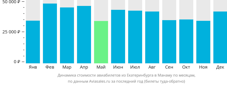 Динамика стоимости авиабилетов из Екатеринбурга в Манаму по месяцам