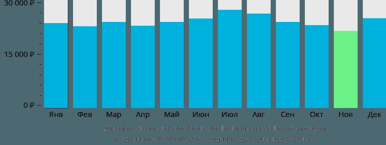 Динамика стоимости авиабилетов из Екатеринбурга в Баку по месяцам