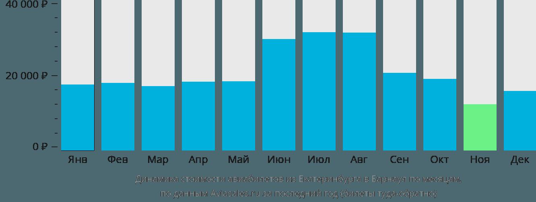 Динамика стоимости авиабилетов из Екатеринбурга в Барнаул по месяцам