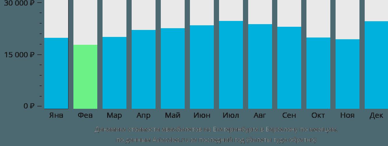 Динамика стоимости авиабилетов из Екатеринбурга в Барселону по месяцам