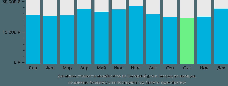 Динамика стоимости авиабилетов из Екатеринбурга в Белград по месяцам