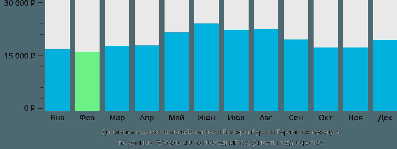 Динамика стоимости авиабилетов из Екатеринбурга в Берлин по месяцам