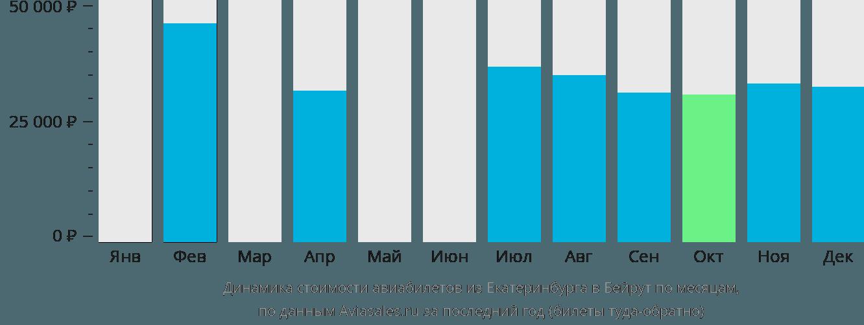 Динамика стоимости авиабилетов из Екатеринбурга в Бейрут по месяцам